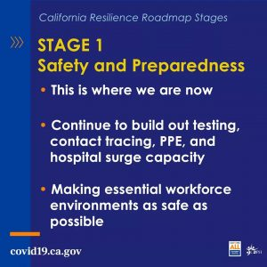 Stage 1: Safety and Preparedness. Continue to build out testing, contact tracing, ppe, and hospital surge capacity. Making essential workforce environments as safe as possible.