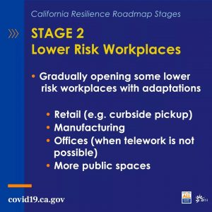Stage 2: Lower Risk Workplaces. Gradually opening some lower risk workplaces with adaptations. Retail (e.g.curbside pickup), Manufacturing, Offices (when telework is not possible), more public spaces.