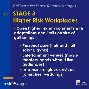 Stage 3: Higher Risk Workplaces. Open higher risk environments with adaptations and limits on size of gatherings. Personal care (hair/nail salons, gyms), Entertainment venues (movie theaters, sports without live audiences), In-person religious services (churches, weddings)